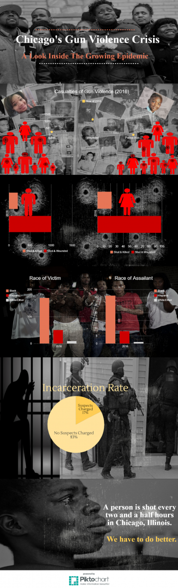 chicago-s-gun-violence-epidemic