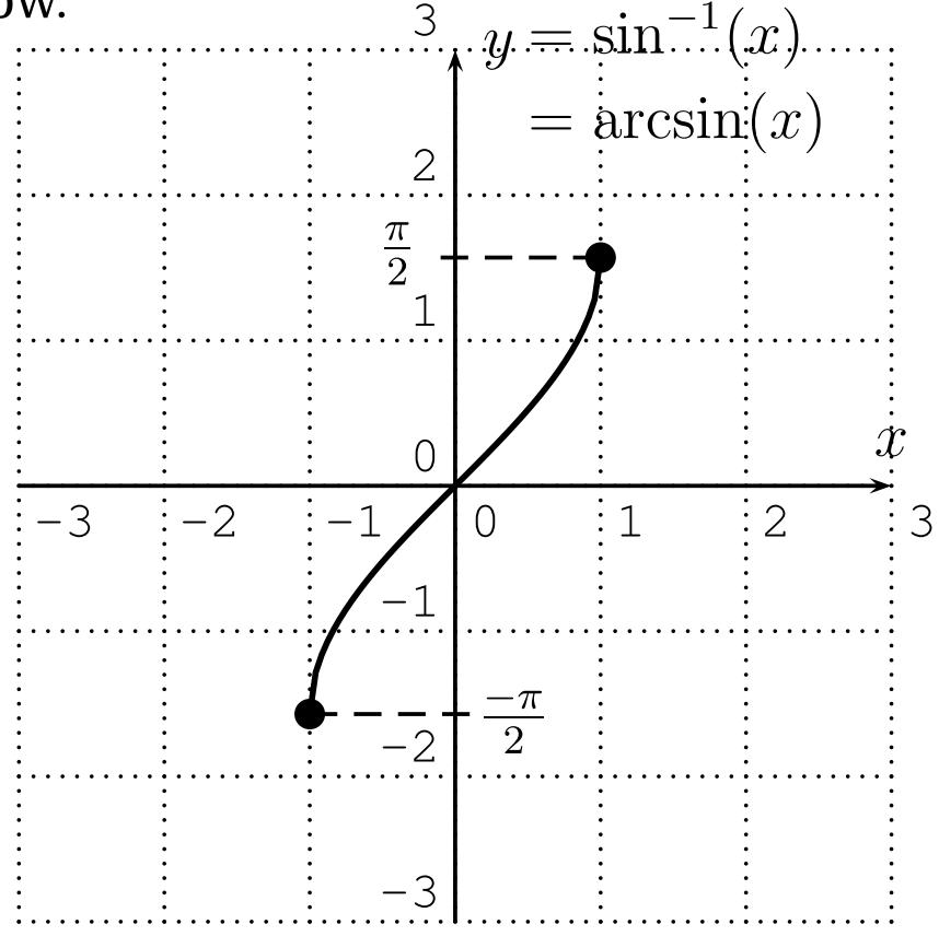 Graph of the inverse sine, or arcsine, function y=arcsin(x).