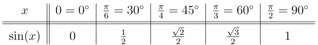 Values of sin(x) for common angles.