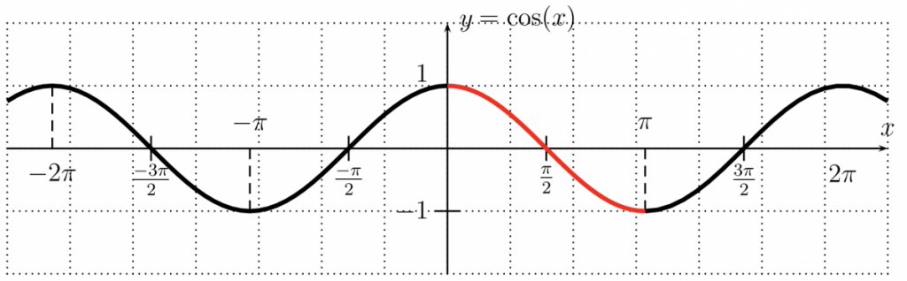 The graph of cos(x)