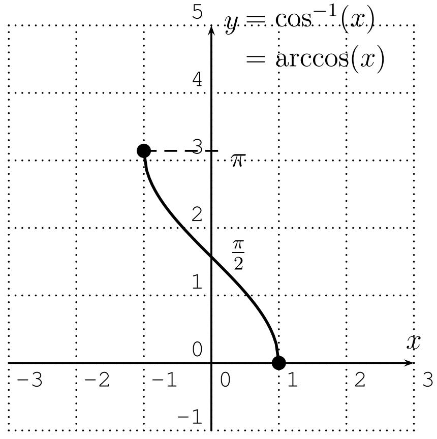 The graph of arccos(x).