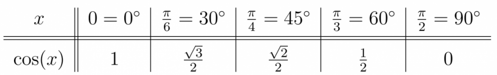 Values of cos(x) for common angles