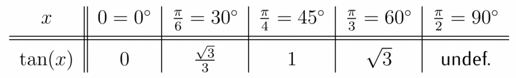 Exact Values of Tangent Function