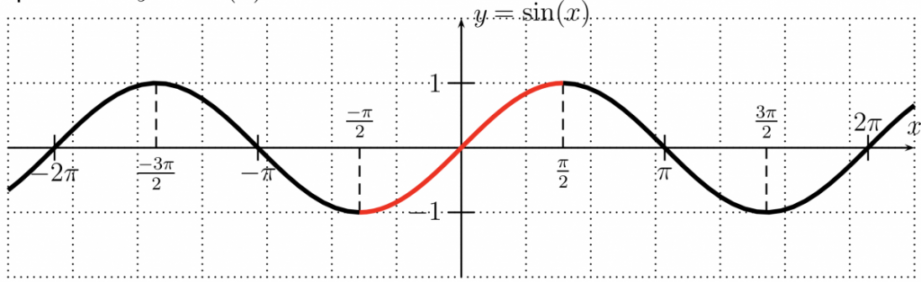 The graph of sin(x).