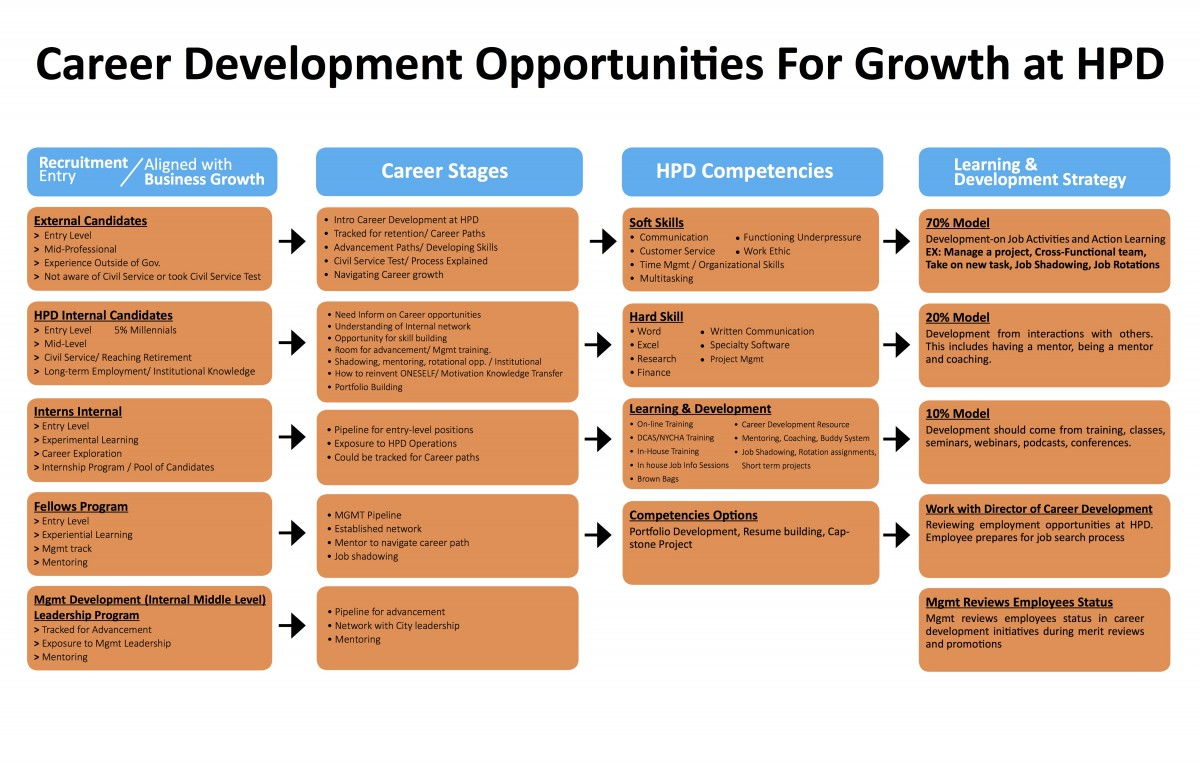 the benefits of the career development course project Benefits orientation & workshops career development diversity & inclusion interpersonal workplace skills job skills leadership, management & supervisory development performance appraisal training uc compliance & policy work-life & wellness.