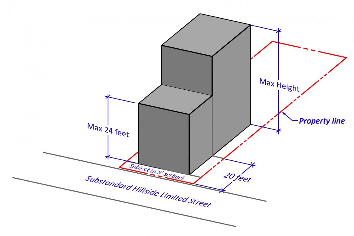 height-limit-substandard-street