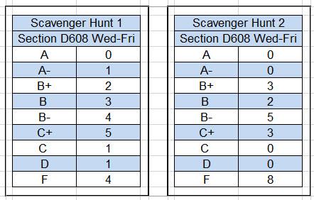 scavenger-hunt-grading-stats
