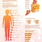 Xavier Guerrero- Lead Poisoning Infographic