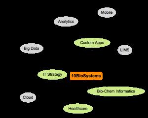10BioSystems