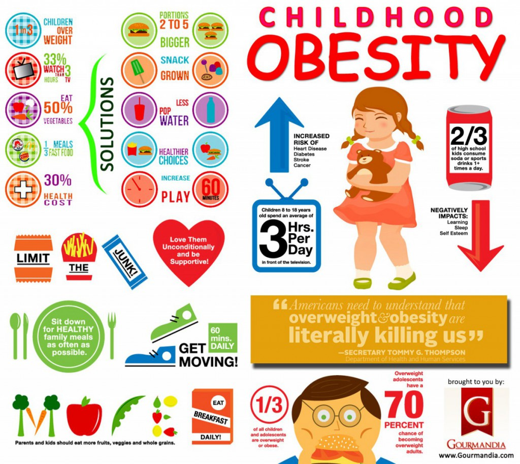 the negative impacts of obesity