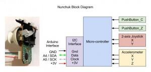 02 Nunchuk Block Diagram