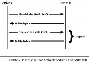 04 Nunchuk Data Transfer