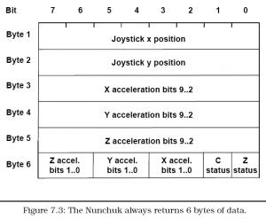 05 Nunchuk Data