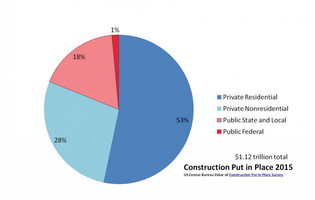 Construction VIP 2015 US Census