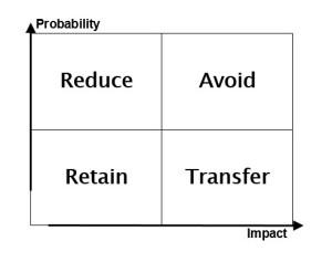 2321_risk_risk-matrix_four-ways-dealing-with-risk-300x237
