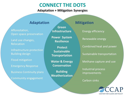 adaptation-and-mitigation-of-climate-change