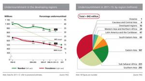 FoodInc Chart