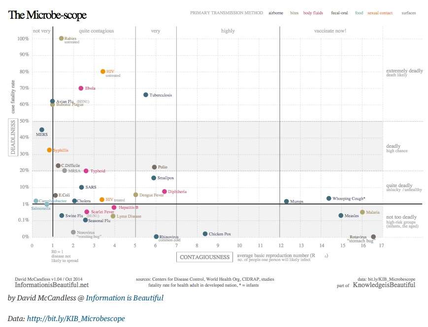"Scatterplot: ""How Ebola compares to other infectious"