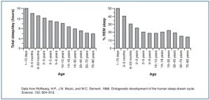Average sleep need (left graph) and percentage of REM sleep (right graph) at different ages