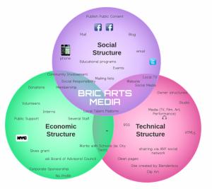 Analyzing BRIC Arts Media
