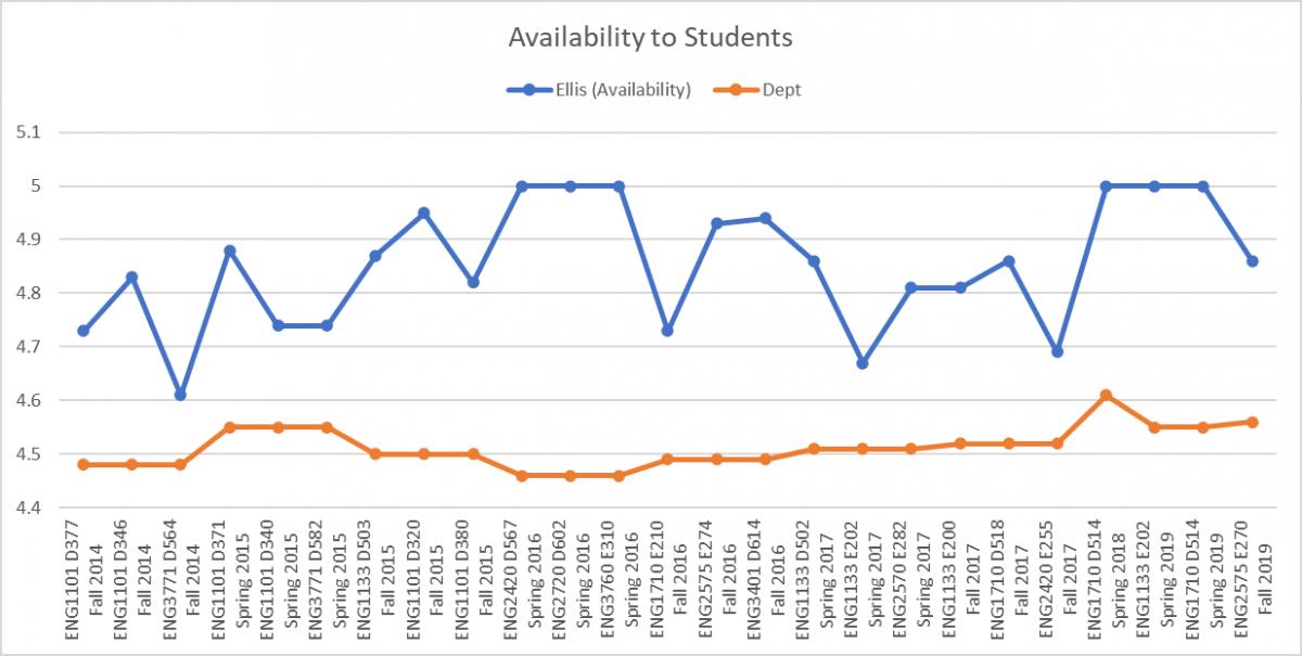 Ellis Student Availability Chart