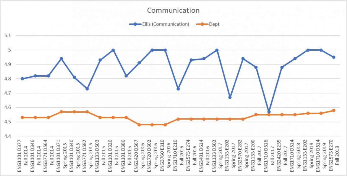 Ellis Communication Chart