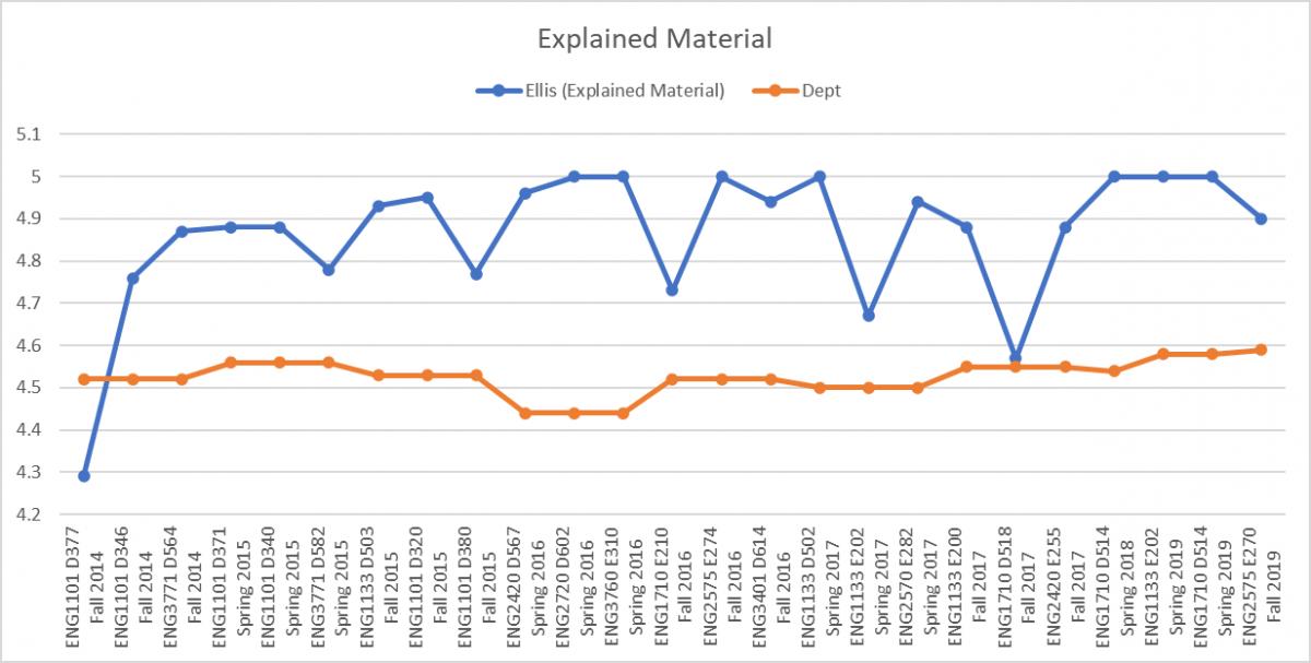 Ellis Explained Material Chart