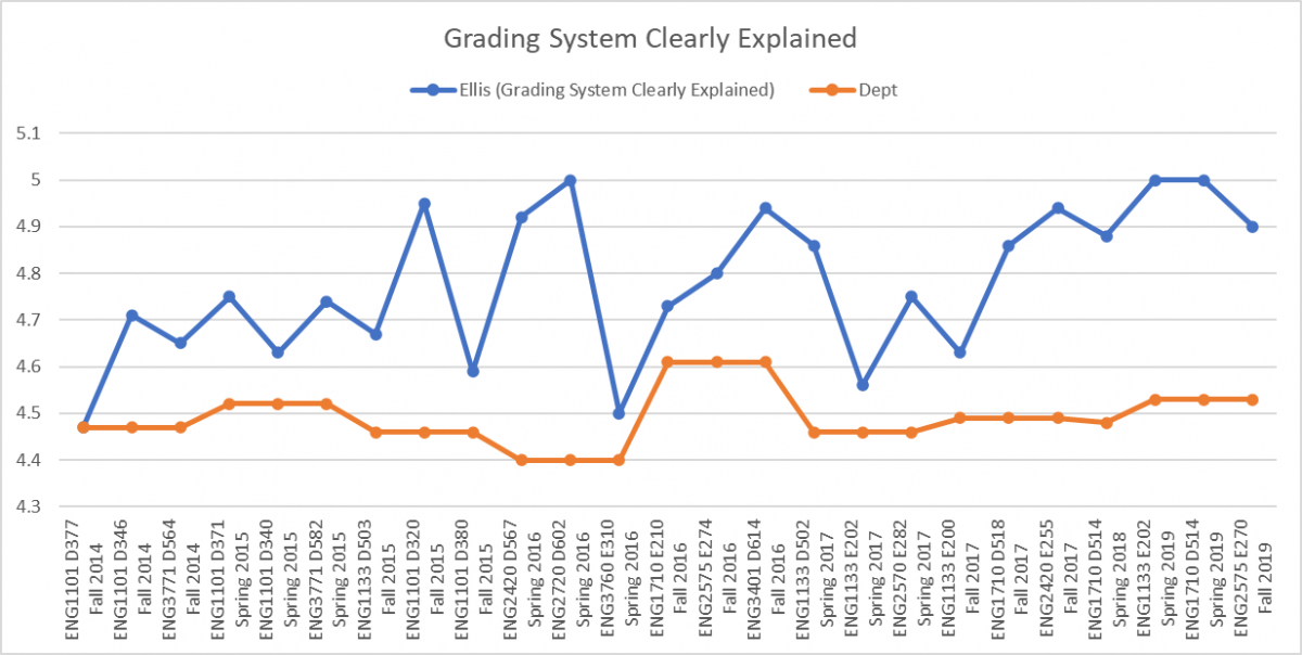 Ellis Grading System Clearly Explained Chart