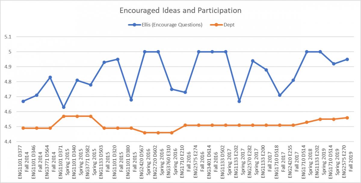 Ellis Participation Chart
