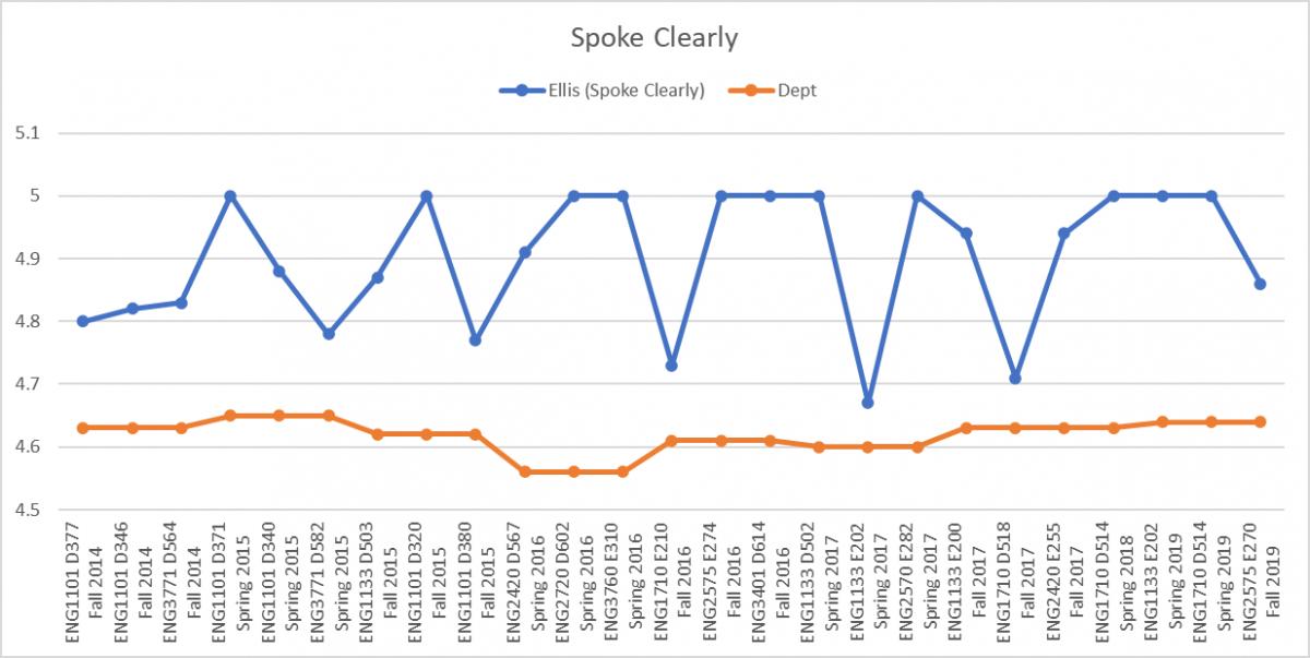 Ellis Spoke Clearly Chart