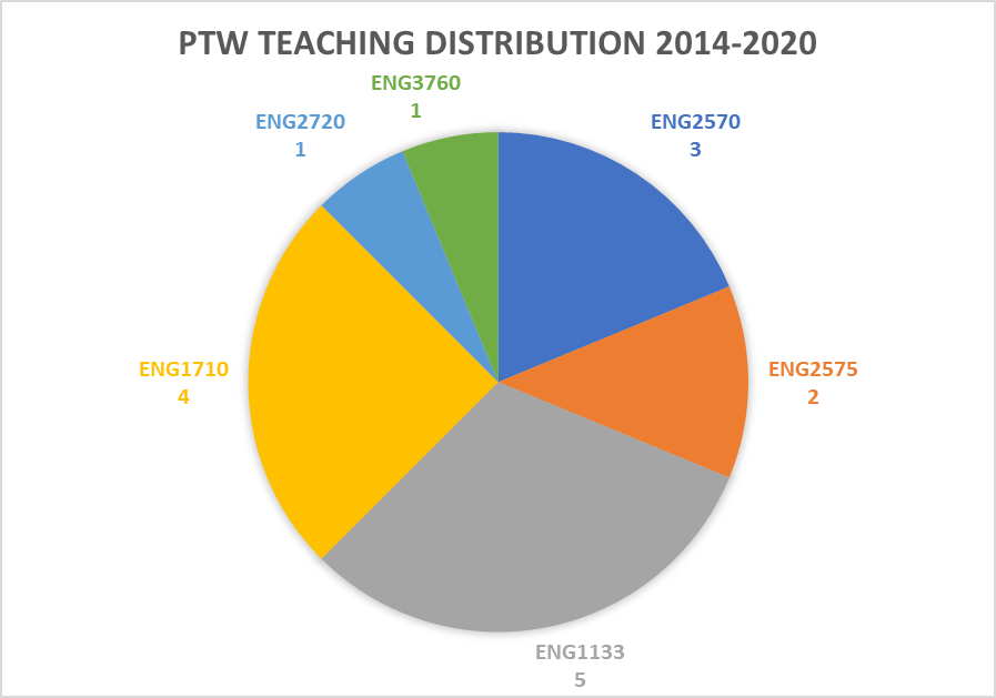 PTW Teaching Distribution Chart