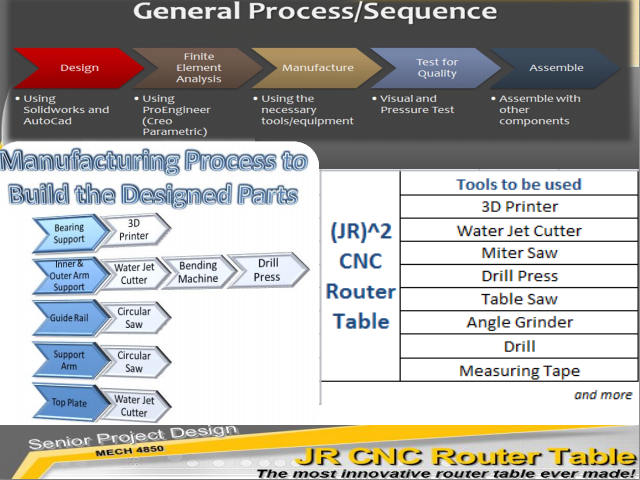 JR)^2 CNC Router Table » Presentation (Powerpoint)
