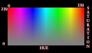 saturation-hue