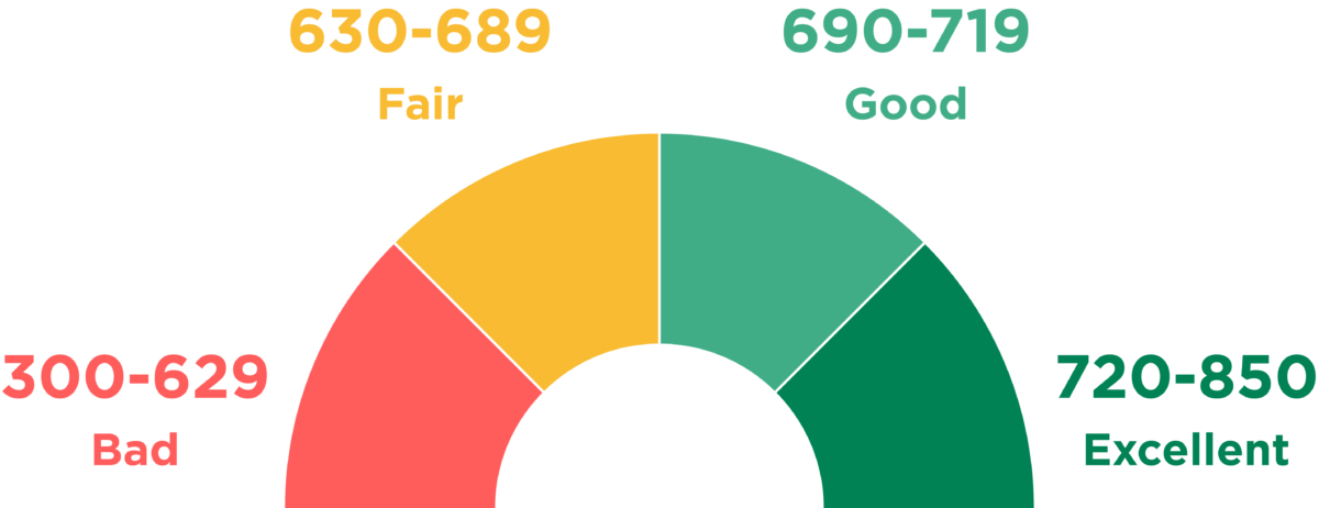 Library of successful credit score