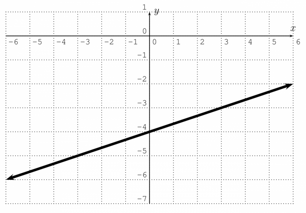 Graph of line passing through (0,-4) and (3,-3).