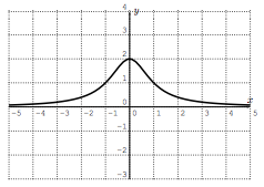 Graph of function similar to bell curve.