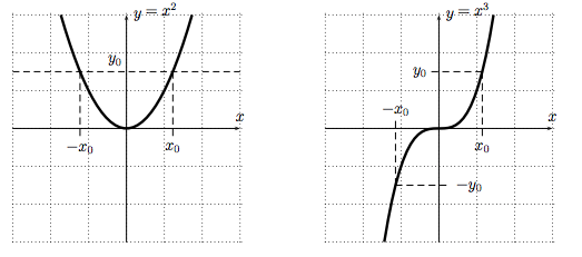Graphs of f(x)=x^2 and g(x)=x^3