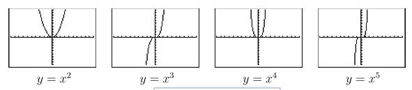 Graphs of x^2, x^3, x^4, x^5