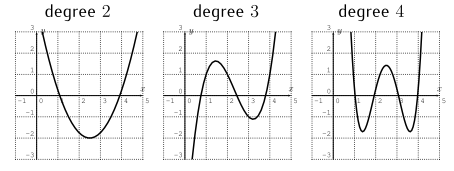 Graphs of polynomials of degree 2, degree 3, and degree 4
