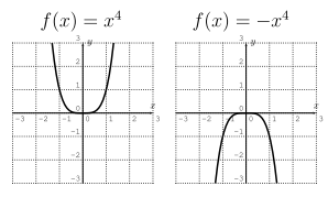 Graphs of f(x)=x^4 and f(x)=-x^4