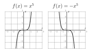 Graphs of f(x)=x^5 and f(x)=-x^5