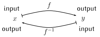 Diagram showing the relationship between inputs and outputs of f and f inverse.