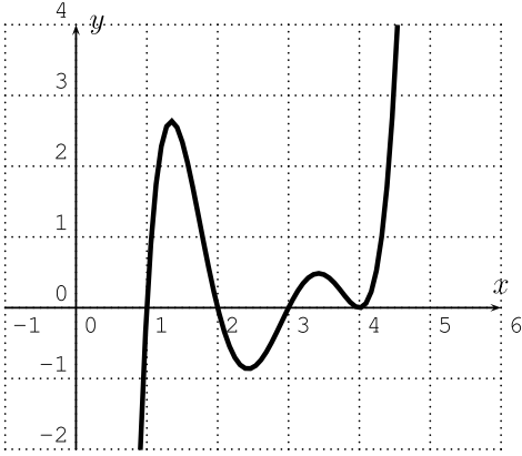 Graph of polynomial function f(x)