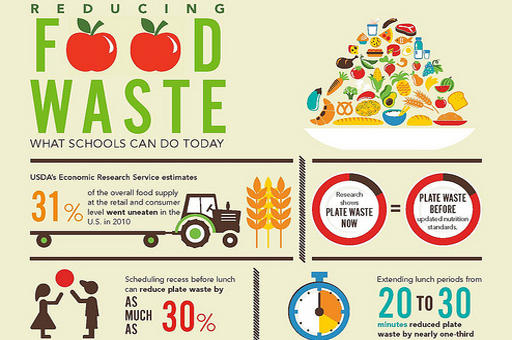 Food Waste Maria Carrillo S Eportfolio