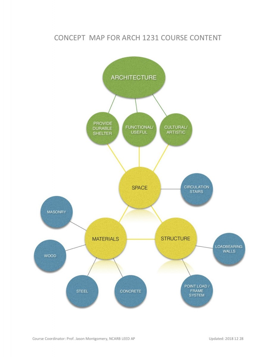 syllabus concept map