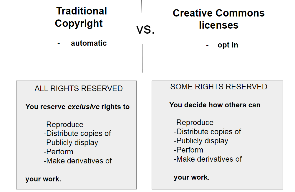 Comparison of traditional copyright vs. creative commons licenses