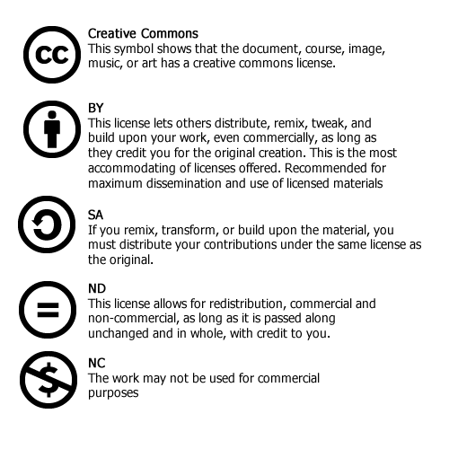 Creative Commons licence icons