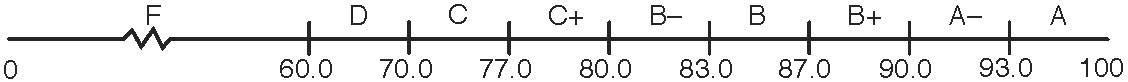 GradeScale