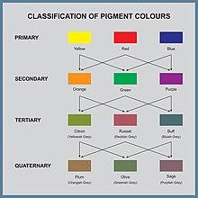 pigment chart