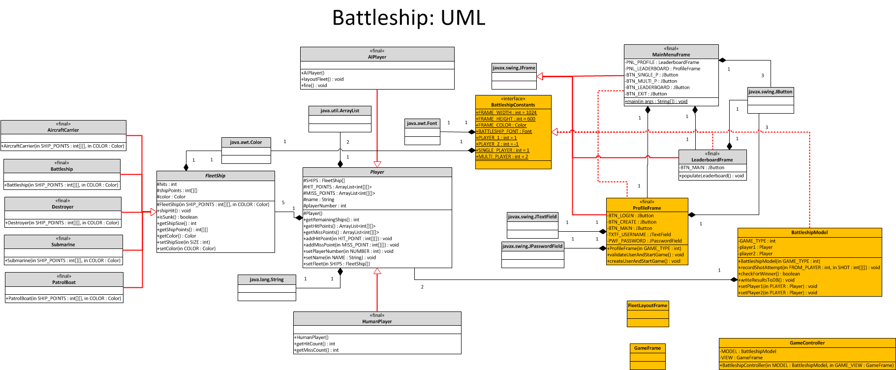Battleship analysis phase uml preliminary version 03 cst battleship analysis phase uml preliminary version 03 ccuart Choice Image